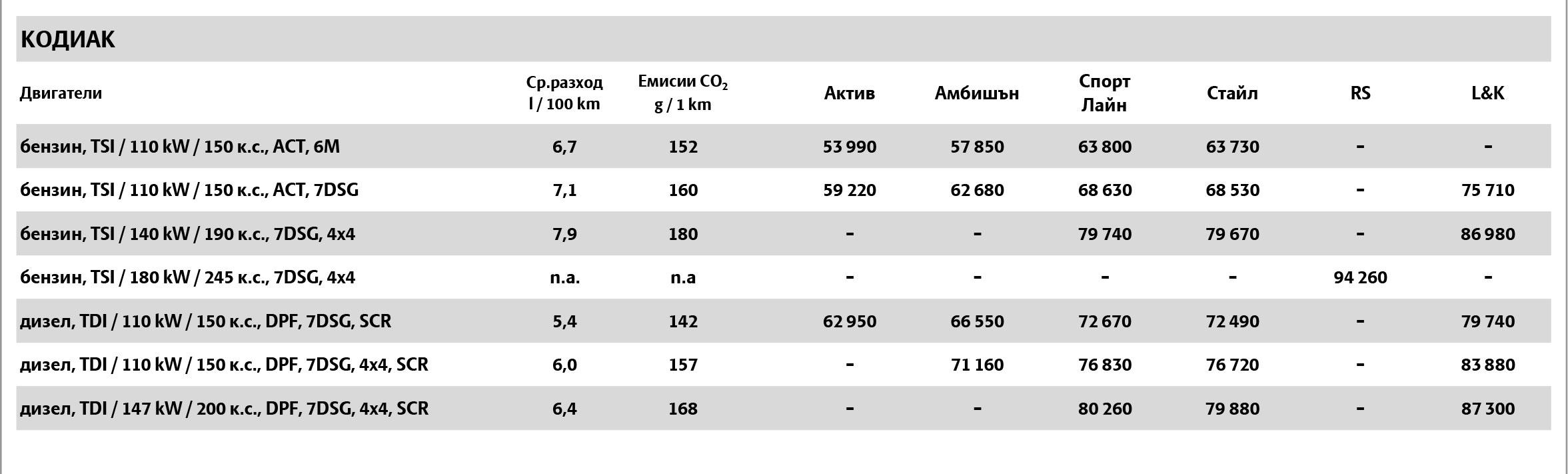 Skoda Kodiaq 2021, цени